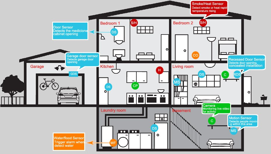 home_security_system_installation_diagra
